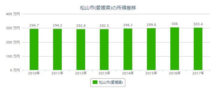 松山の年収資料