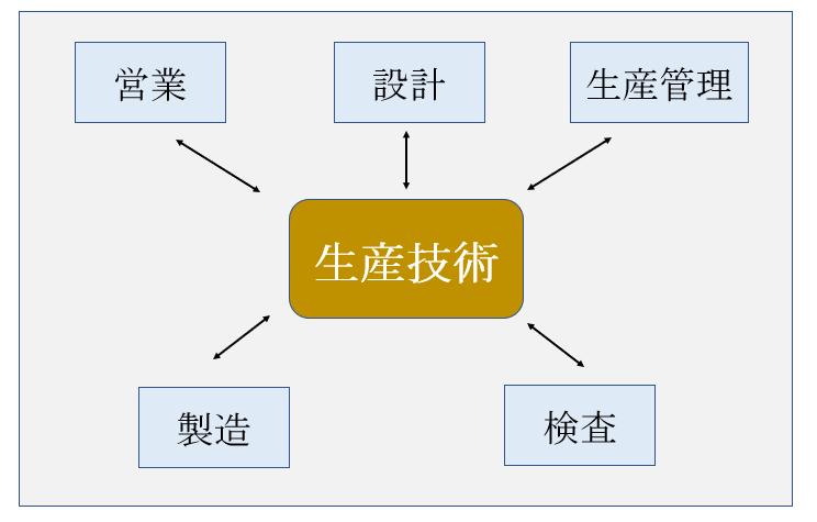 生産技術2
