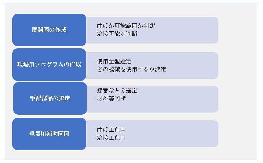 生産技術1
