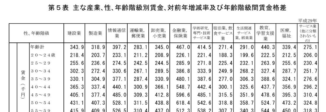 年収の高い職種.統計